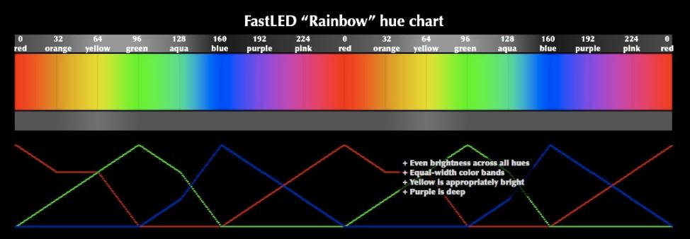 Beginners Guide to Individually Addressable RGB LED Strips – The